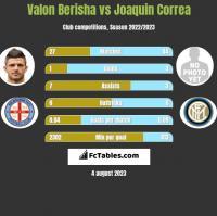 Valon Berisha vs Joaquin Correa h2h player stats
