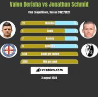 Valon Berisha vs Jonathan Schmid h2h player stats