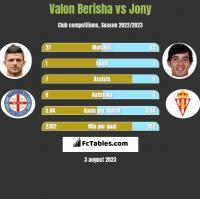 Valon Berisha vs Jony h2h player stats