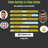 Valon Berisha vs Kaan Ayhan h2h player stats