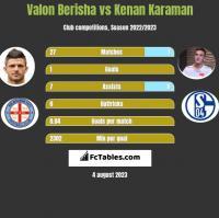 Valon Berisha vs Kenan Karaman h2h player stats