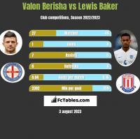 Valon Berisha vs Lewis Baker h2h player stats