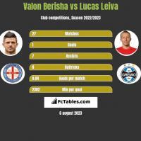 Valon Berisha vs Lucas Leiva h2h player stats