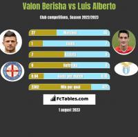 Valon Berisha vs Luis Alberto h2h player stats
