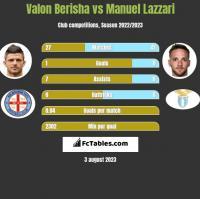 Valon Berisha vs Manuel Lazzari h2h player stats