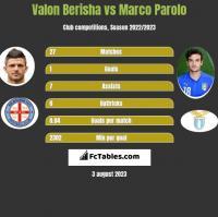 Valon Berisha vs Marco Parolo h2h player stats