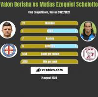 Valon Berisha vs Matias Ezequiel Schelotto h2h player stats