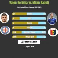 Valon Berisha vs Milan Badelj h2h player stats