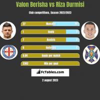 Valon Berisha vs Riza Durmisi h2h player stats