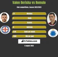 Valon Berisha vs Romulo h2h player stats