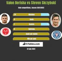 Valon Berisha vs Steven Skrzybski h2h player stats