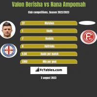 Valon Berisha vs Nana Ampomah h2h player stats