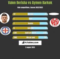 Valon Berisha vs Aymen Barkok h2h player stats