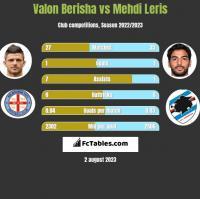 Valon Berisha vs Mehdi Leris h2h player stats