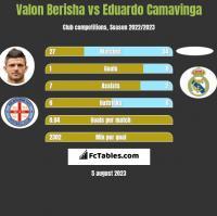 Valon Berisha vs Eduardo Camavinga h2h player stats