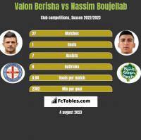Valon Berisha vs Nassim Boujellab h2h player stats