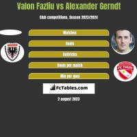 Valon Fazliu vs Alexander Gerndt h2h player stats