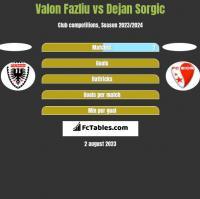 Valon Fazliu vs Dejan Sorgic h2h player stats