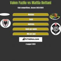 Valon Fazliu vs Mattia Bottani h2h player stats