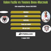 Valon Fazliu vs Younes Bnou-Marzouk h2h player stats