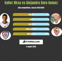 Valter Birsa vs Alejandro Daro Gomez h2h player stats