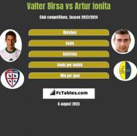 Valter Birsa vs Artur Ionita h2h player stats