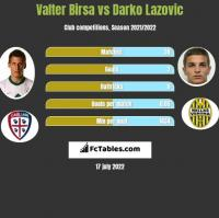 Valter Birsa vs Darko Lazovic h2h player stats