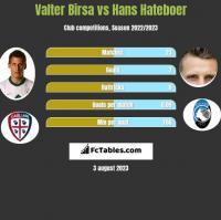 Valter Birsa vs Hans Hateboer h2h player stats
