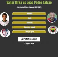 Valter Birsa vs Joao Pedro Galvao h2h player stats