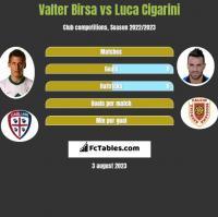 Valter Birsa vs Luca Cigarini h2h player stats