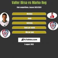 Valter Birsa vs Marko Rog h2h player stats