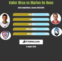 Valter Birsa vs Marten De Roon h2h player stats