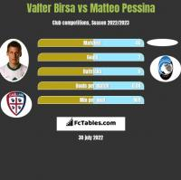 Valter Birsa vs Matteo Pessina h2h player stats