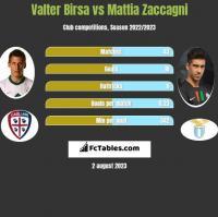 Valter Birsa vs Mattia Zaccagni h2h player stats