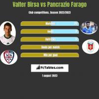 Valter Birsa vs Pancrazio Farago h2h player stats