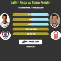 Valter Birsa vs Remo Freuler h2h player stats