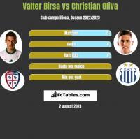 Valter Birsa vs Christian Oliva h2h player stats