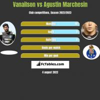Vanailson vs Agustin Marchesin h2h player stats