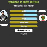 Vanailson vs Andre Ferreira h2h player stats