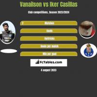 Vanailson vs Iker Casillas h2h player stats
