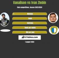 Vanailson vs Ivan Zlobin h2h player stats