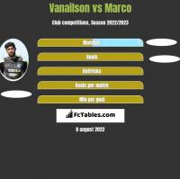 Vanailson vs Marco h2h player stats
