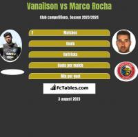 Vanailson vs Marco Rocha h2h player stats