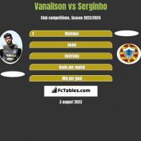 Vanailson vs Serginho h2h player stats