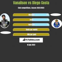 Vanailson vs Diego Costa h2h player stats