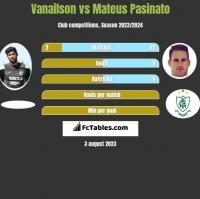 Vanailson vs Mateus Pasinato h2h player stats
