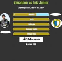 Vanailson vs Luiz Junior h2h player stats