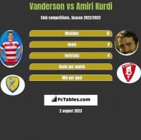 Vanderson vs Amiri Kurdi h2h player stats