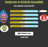 Vanderson vs Aristotle Karasalidis h2h player stats