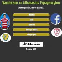 Vanderson vs Athanasios Papageorgiou h2h player stats